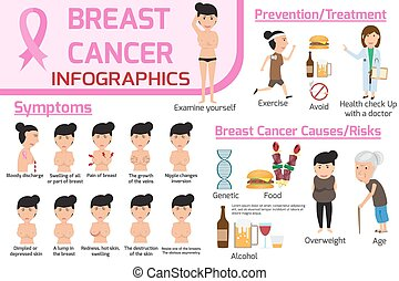 begriff, illustration., krebs, cancer., infographic., grafik, freigestellt, treatment/prevention, symptome, hintergrund., vektor, design, brust, plakat, broschüre, gesundheit, weißes, banner, sorgfalt