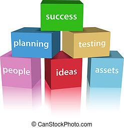Business SUCCESS Produktentwicklungsboxen.