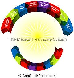 categories, healthcare