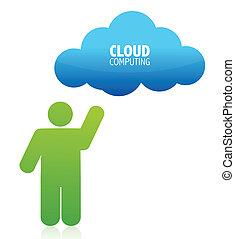 Cloud-Komplex-Illustration