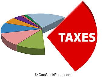 Das Geschäft hat hohe Steuereinnahmen
