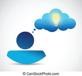 Denken Wolke und Avatar Illustration Design.
