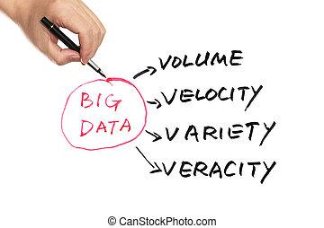 Ein großes Datenkonzept