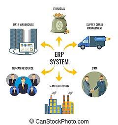 Enterprise Resource Planning ERP integriertes Management.