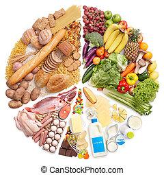 ernährungspyramide, kreisdiagramm