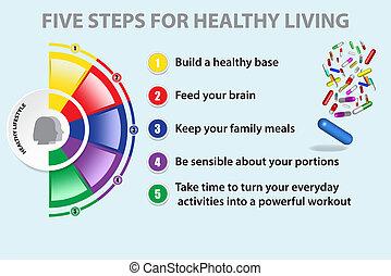 Farbige Halbkreisdiagramme, die die fünf Schritte für ein gesundes Leben zeigen