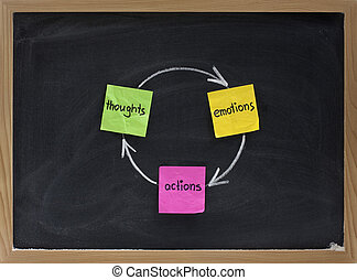 Gedanken, Emotionen, Taten