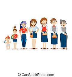 Generationsfrau. Menschen in unterschiedlichen Altern. Alle Alterskategorien - Kindheit, Jugend, Jugend, Jugend, Reife, Alter. Entwicklungsstadien.