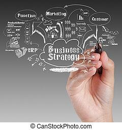geschaeftswelt, prozess, idee, strategie, brett, hand, zeichnung