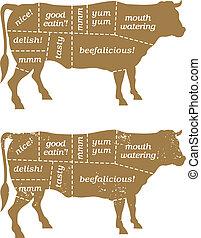 Grillfleischschnitt-Diagramm