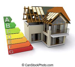Haus mit Energieeinschaltquoten