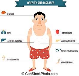 illustration., krankheiten, organ, dicker , koerperbau, intern, fettleibigkeit, mann, ikone