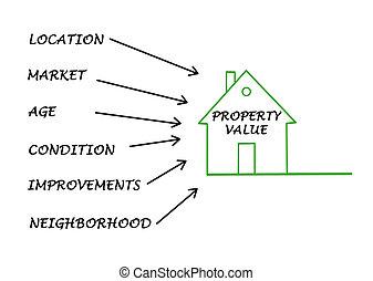 Immobilienwert