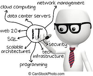 IT-Programmierer mit Informationstechnologie