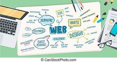 Konzept für die Entwicklung von Webdesign