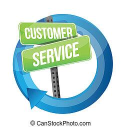 Kundendienst-Straßenzeichenzyklus
