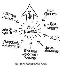 marketing, flussdiagramm, geschaeftswelt