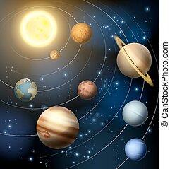 Planeten unseres Sonnensystems.