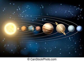 Sonnensystemplaneten.