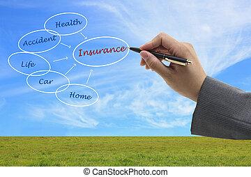 Versicherungskonzept
